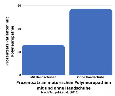 Handschuhe bei Chemotherapie Polyneuropathie (motorisch)