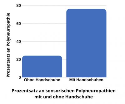 Prozentsatz an Polyneuropathien mit und ohne Handschuhe