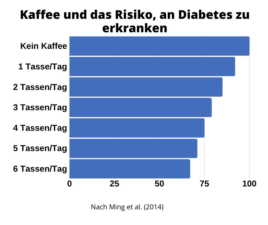 Kaffee und Diabetesrisiko