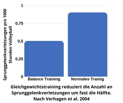 Gleichgewichtstraining reduziert die Verletzungsrate am Sprunggelenk um fast die Hälfte