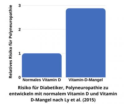 Mangel an Vitamin D erhöht bei Diabetikern das Risiko für Polyneuropathie
