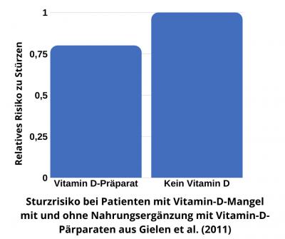 Vitamin-D-Präparate senken die Gefahr zu stürzen bei Patienten mit Vitamin-D-Mangel