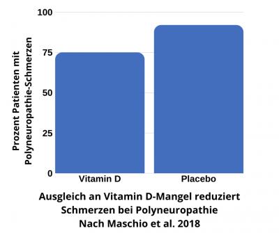 Vitamin D reduziert Schmerzen bei Polyneuropathie