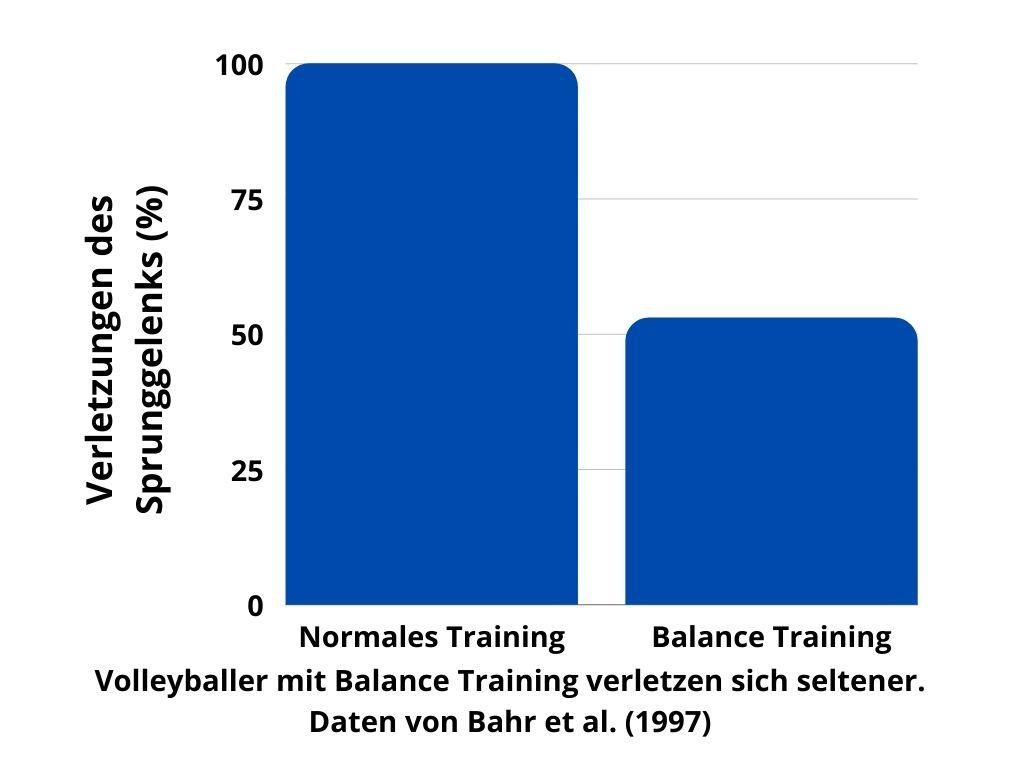 Gleichgewicht und Verletzungsgefahr